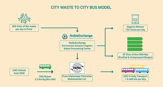 City Waste to City Bus Model